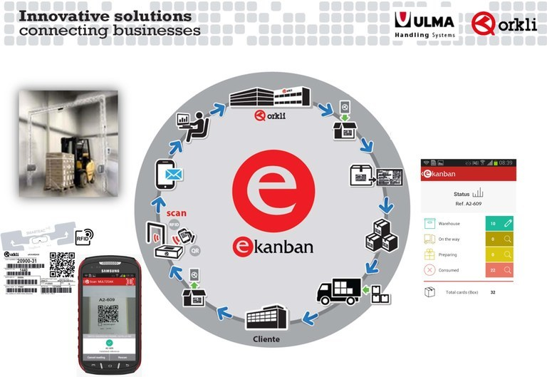 E-KANBAN: always real-time, always online