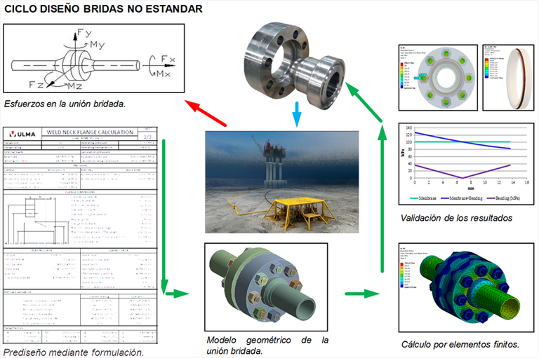 ULMA Piping homologado por la API (The American Petroleum Institute) y la ISO (International Organization for Standardization) en lo referente al diseño y cálculo de Bridas